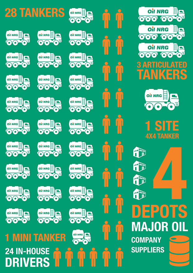 Facts Figures Oil Nrg